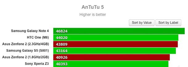 Asus_Zenfone2_AnTuTu