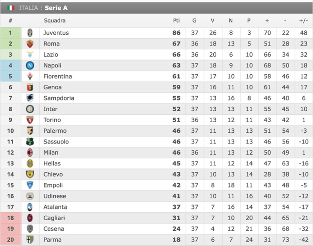 classifica 37esima giornata serie a