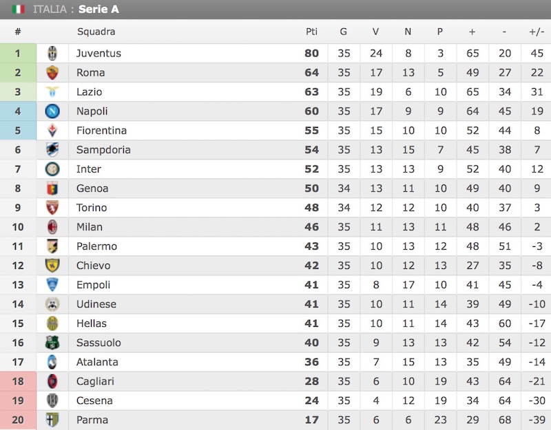classifica serie a 11 maggio