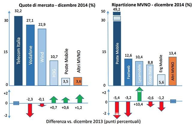 dati mobile 2014 AGCOM