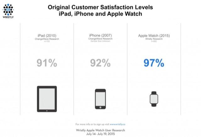 Apple Watch soddisfazione utenti
