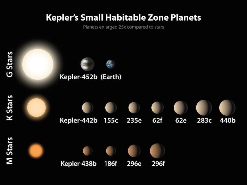 Kepler 452 confronto