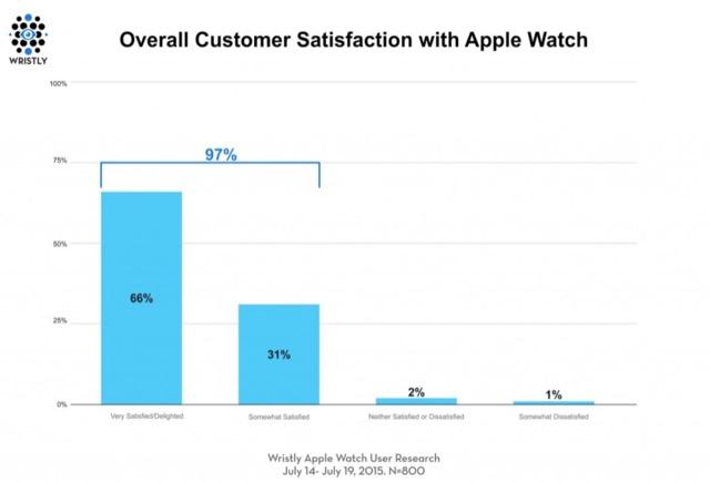 sondaggio apple watch