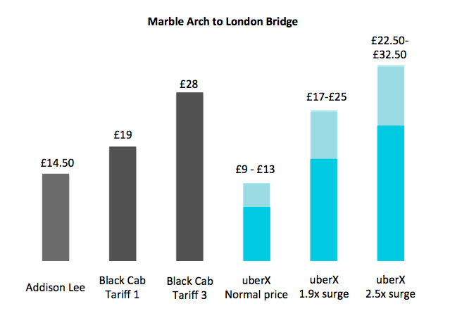 uber-surge-london-2015-07-10-01