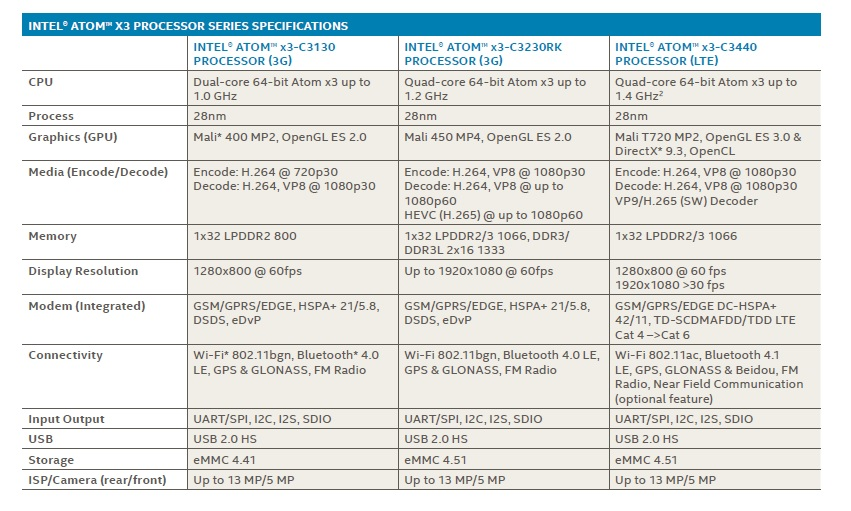 Specification intel x3