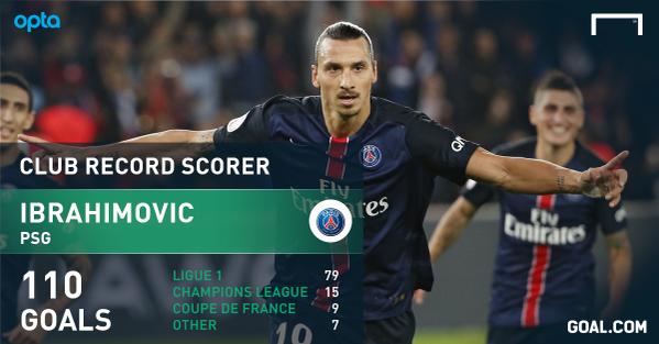 Analisi dei 110 gol di Ibrahimovic con il PSG.