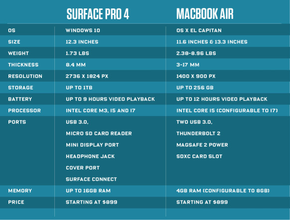 Macbook-Air_vs_Surface4-582x442