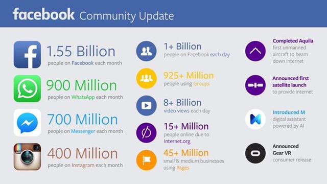 facebook video statistica