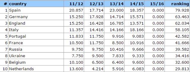 Il Ranking Uefa aggiornato al 2015