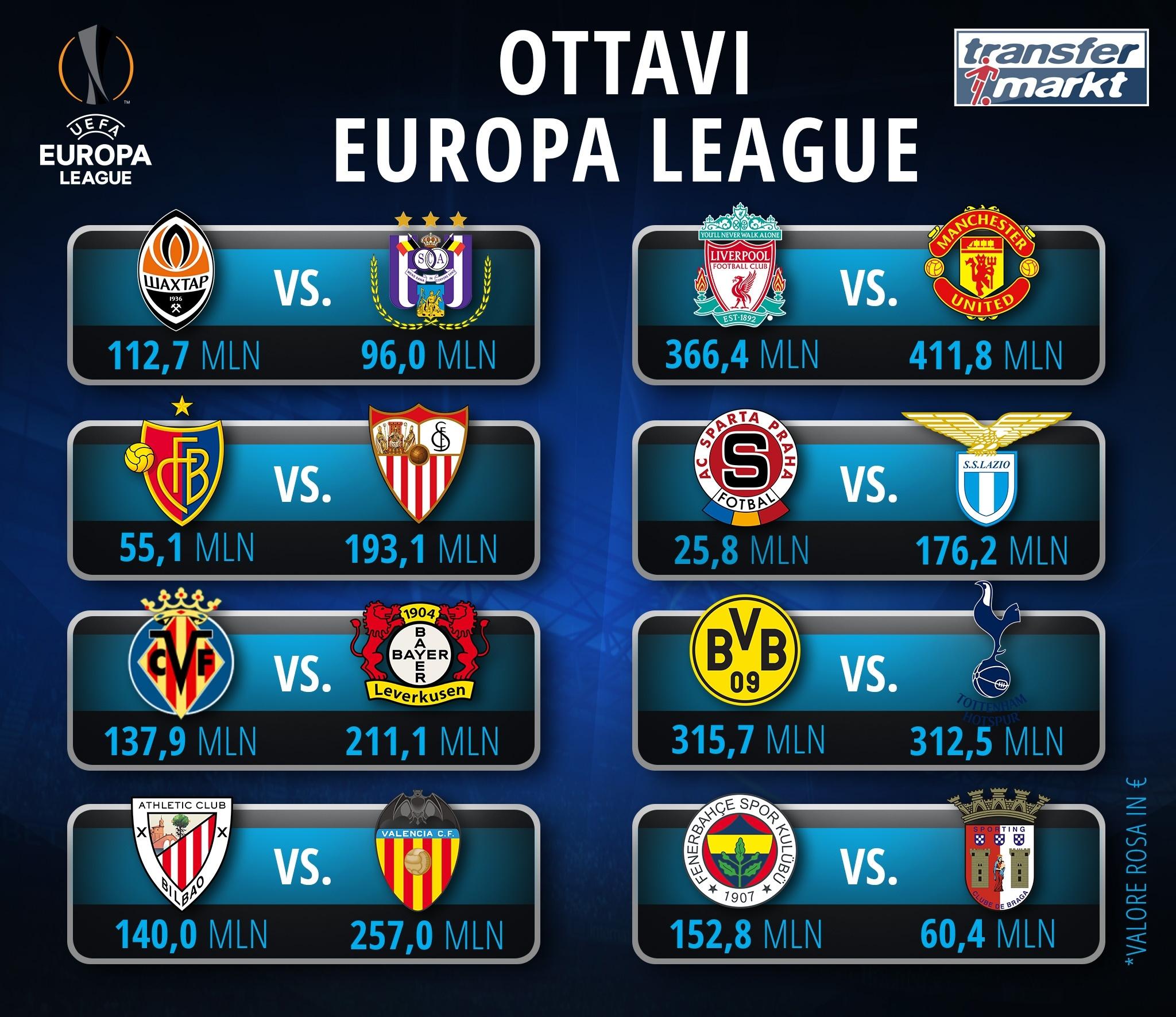 Le sfide fra i valori delle squadre in milioni di Euro.