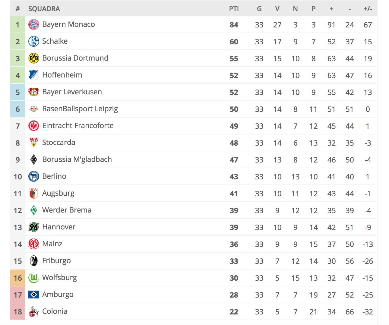 Classifica Bundesliga